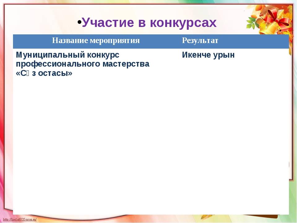 Участие в конкурсах Названиемероприятия Результат Муниципальныйконкурс профес...