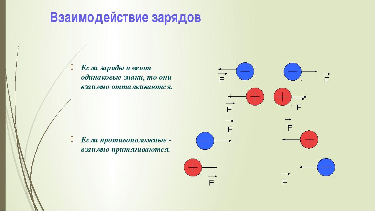 Взаимодействие зарядов Если заряды имеют одинаковые знаки, то они взаимно отт...