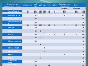 Личный состав, вооружение и техника управление пдб (три) дшб адн птбат зрбат