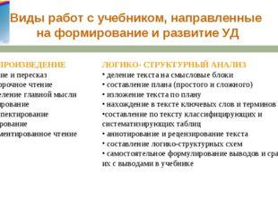 * Виды работ с учебником, направленные на формирование и развитие УД ВОСПРОИЗ