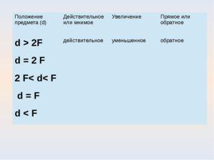 Положение предмета (d) Действительное или мнимое Увеличение Прямое или обратн