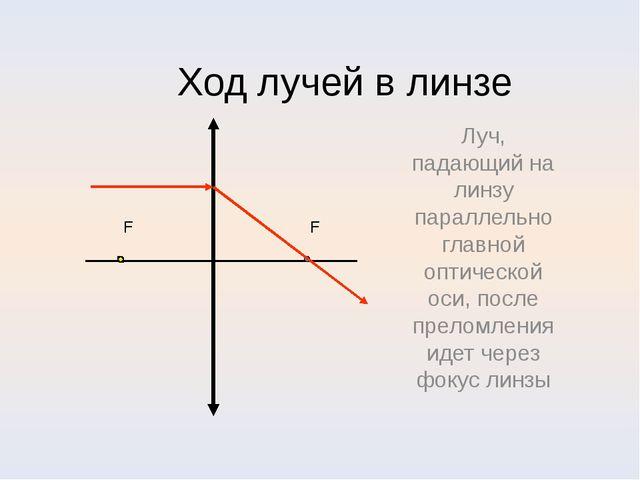 Ход лучей в линзе Луч, падающий на линзу параллельно главной оптической оси,...