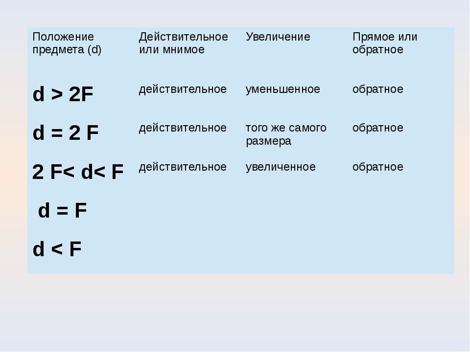 Положение предмета (d) Действительное или мнимое Увеличение Прямое или обратн...