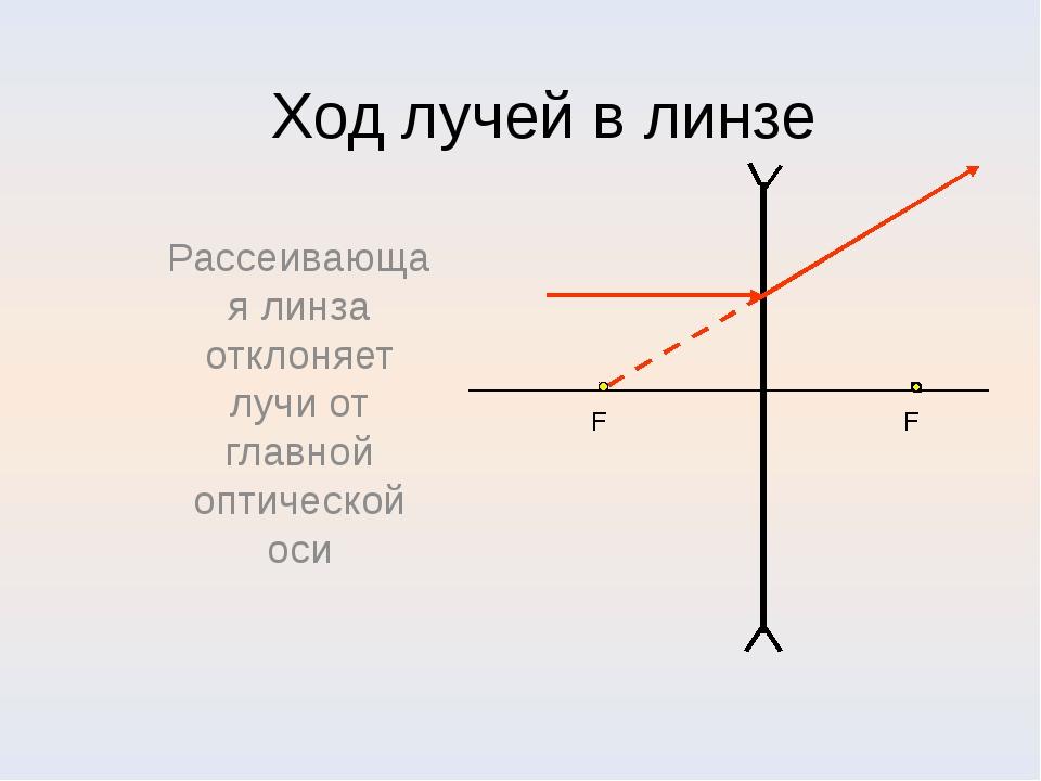Ход лучей в линзе Рассеивающая линза отклоняет лучи от главной оптической оси...