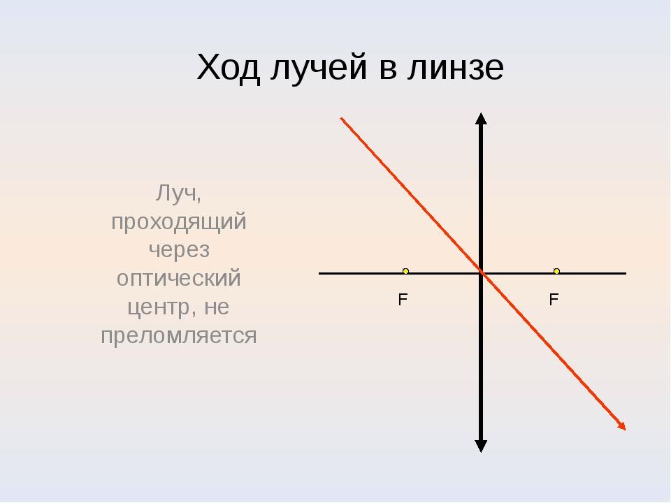 Ход лучей в линзе Луч, проходящий через оптический центр, не преломляется F F...