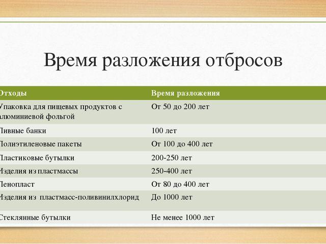 Время разложения отбросов назад Отходы Времяразложения Упаковка для пищевых п...