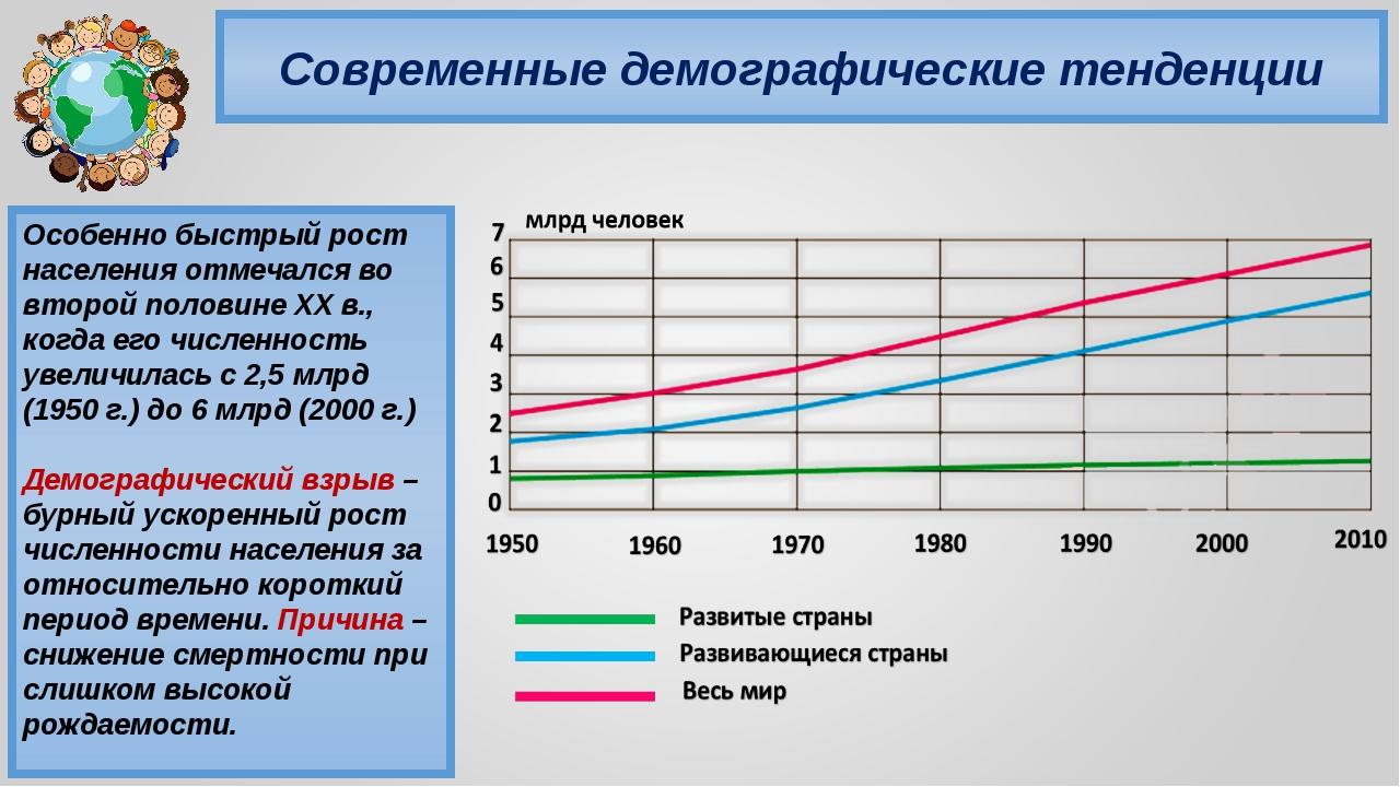 Современные демографические тенденции Особенно быстрый рост населения отмечал...