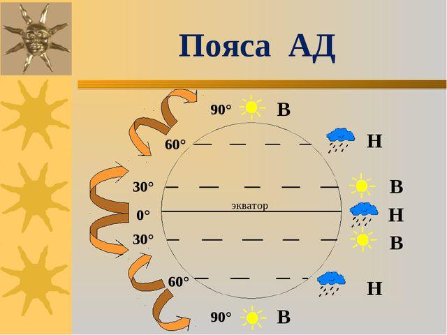 экватор 0° 30° 90° 30° 60° 60° 90° В В В В Н Н Н Пояса АД