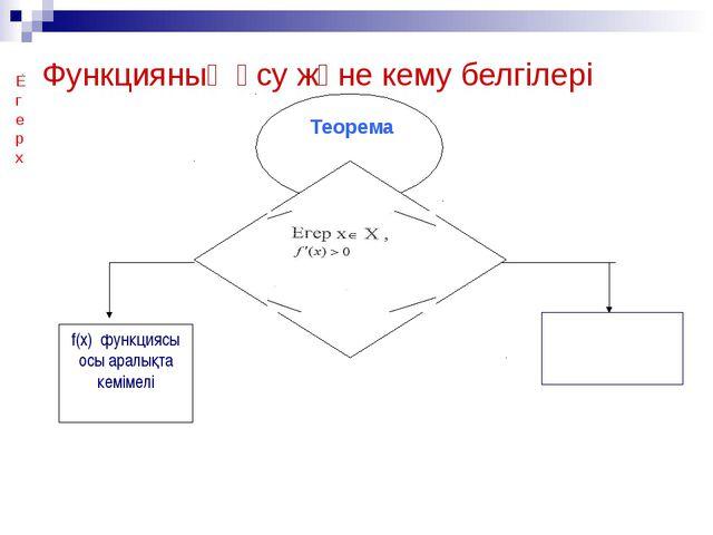 Функцияның өсу және кему белгілері Теорема Егер х f(x) функциясы осы аралықта...