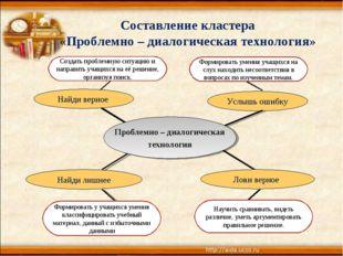 Составление кластера «Проблемно – диалогическая технология» Создать проблемну