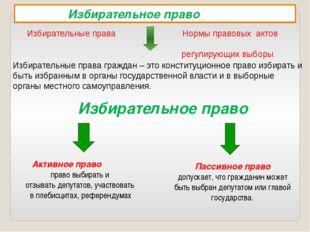 Избирательное право  Избирательное право Избирательные права Нормы правовых