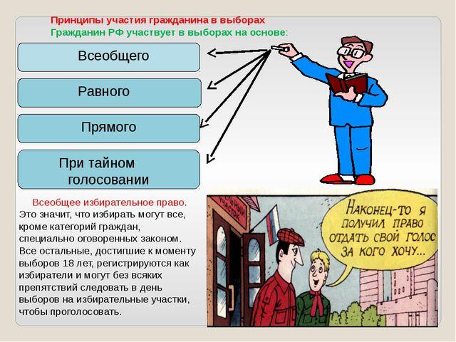 Всеобщего Равного Прямого При тайном голосовании Принципы участия гражданина...