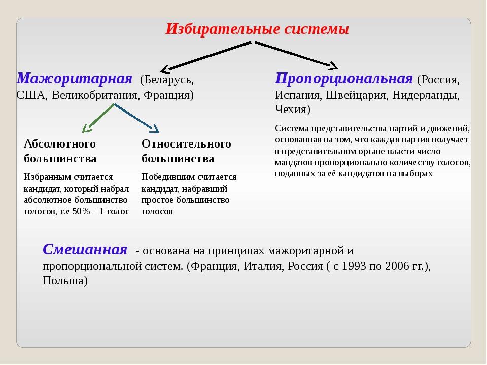 Избирательные системы Мажоритарная (Беларусь, США, Великобритания, Франция)...