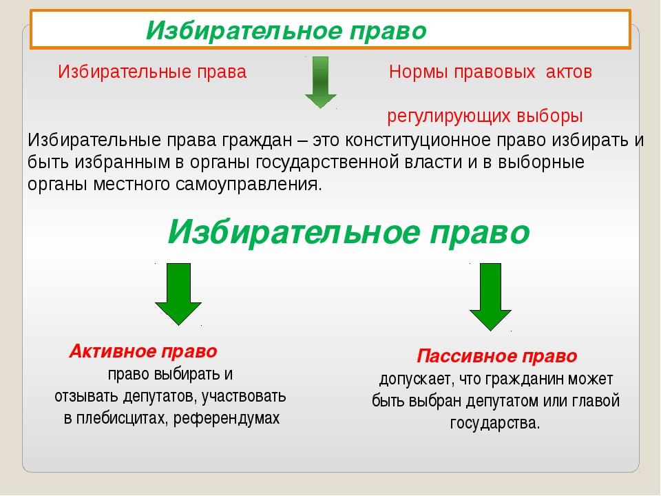 Избирательное право  Избирательное право Избирательные права Нормы правовых...