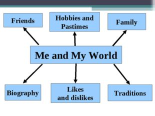 Me and My World Friends Hobbies and Pastimes Family Biography Likes and disli