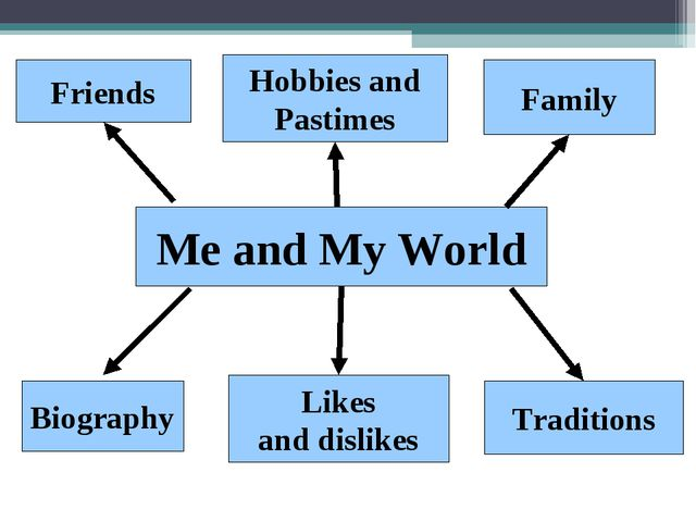 Me and My World Friends Hobbies and Pastimes Family Biography Likes and disli...