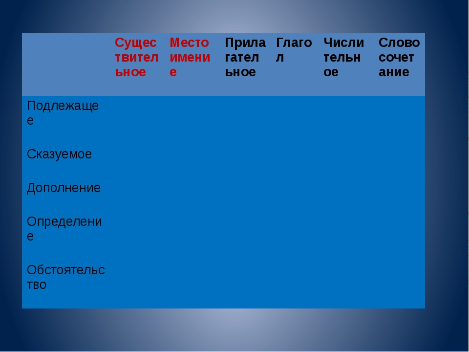 Существительное Местоимение Прилагательное Глагол Числительное Словосочетани...