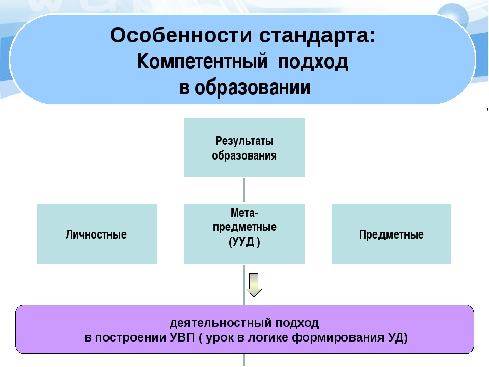 деятельностный подход в построении УВП ( урок в логике формирования УД) Особ...