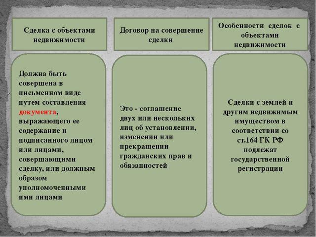 Сделка с объектами недвижимости Договор на совершение сделки Особенности сдел...