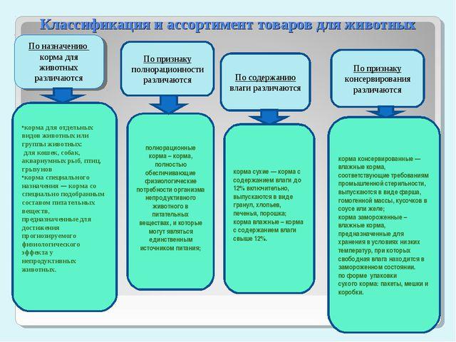 Классификация и ассортимент товаров для животных По назначению корма для живо...