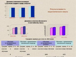 Динамика изменения мотивации к изучению предмета среди учащихся Динамика каче