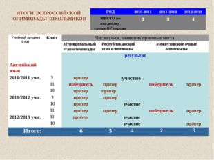 ИТОГИ ВСЕРОССИЙСКОЙ ОЛИМПИАДЫ ШКОЛЬНИКОВ ГОД2010-20112011-20122012-2013 МЕ