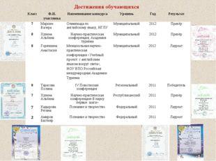 Достижения обучающихся КлассФ.И. участникаНаименование конкурсаУровеньГо