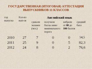 ГОСУДАРСТВЕННАЯ (ИТОГОВАЯ) АТТЕСТАЦИЯ ВЫПУСКНИКОВ 11 КЛАССОВ год выпускаКол-