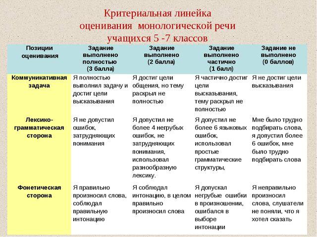 Критериальная линейка оценивания монологической речи учащихся 5 -7 классов По...