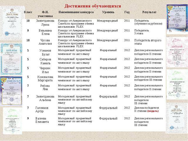 Достижения обучающихся КлассФ.И. участникаНаименование конкурсаУровеньГо...
