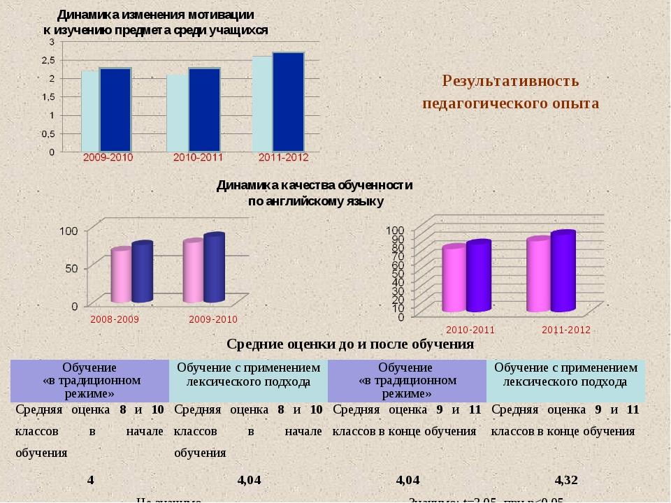 Динамика изменения мотивации к изучению предмета среди учащихся Динамика каче...