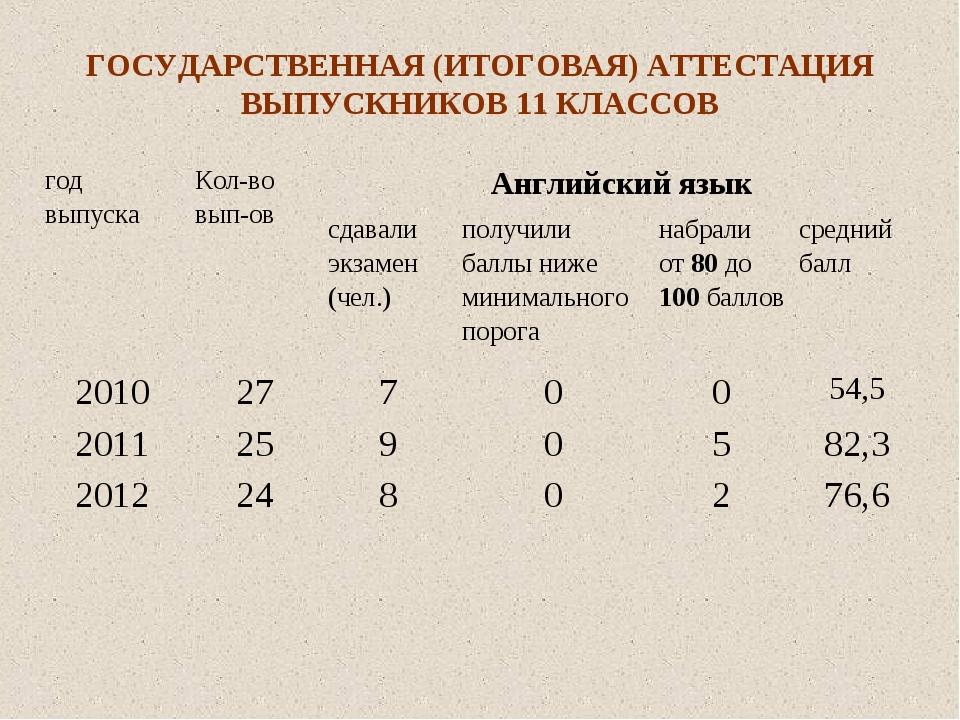 ГОСУДАРСТВЕННАЯ (ИТОГОВАЯ) АТТЕСТАЦИЯ ВЫПУСКНИКОВ 11 КЛАССОВ год выпускаКол-...