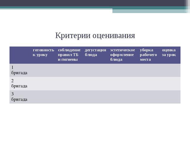 Критерии оценивания готовность к урокусоблюдение правил ТБ и гигиеныдегуст...