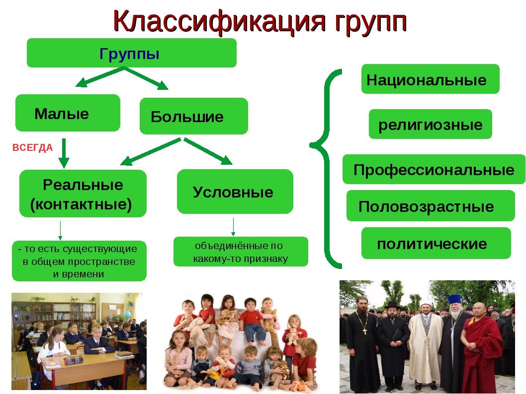 * Классификация групп Группы религиозные Профессиональные Национальные Больши...