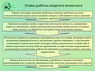 Этапы работы педагога-психолога Оценка ситуации, уяснение проблемы, перевод п