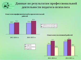 Данные по результатам профессиональной деятельности педагога-психолога 2013-2