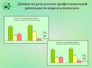 Данные по результатам профессиональной деятельности педагога-психолога