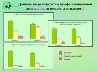 Данные по результатам профессиональной деятельности педагога-психолога Высоки