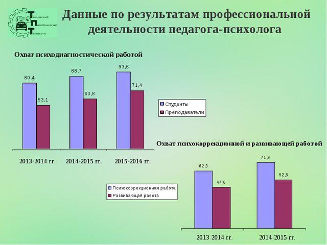 Данные по результатам профессиональной деятельности педагога-психолога 2013-2...