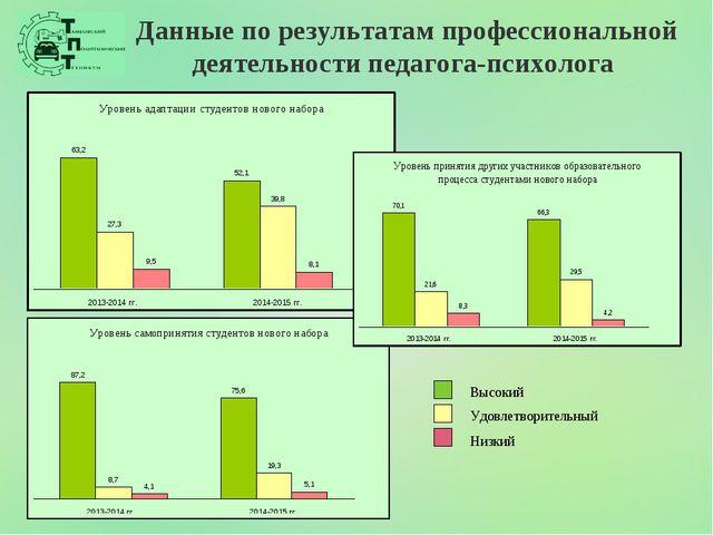 Данные по результатам профессиональной деятельности педагога-психолога Высоки...