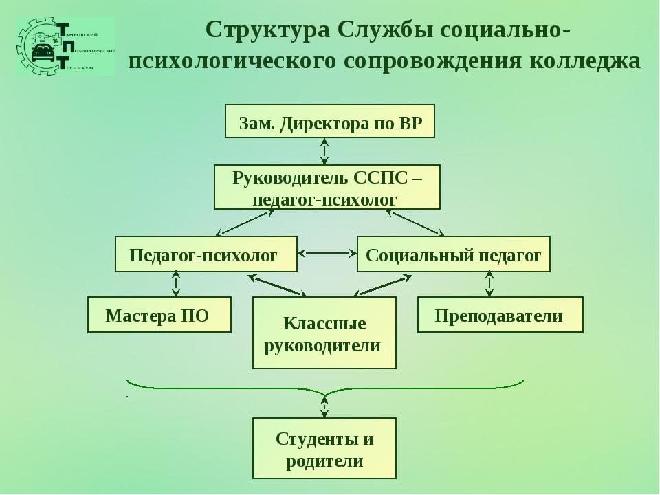 Структура Службы социально-психологического сопровождения колледжа Зам. Дирек...