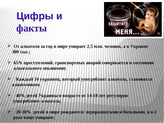 От алкоголя за год в мире умирает 2,5 млн. человек, а в Украине 380 тыс.; 65...