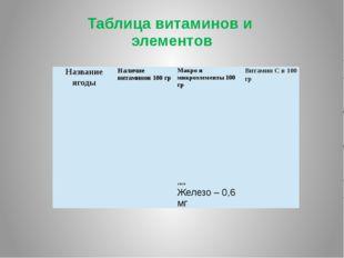 Таблица витаминов и элементов Клюква РР – 0,2 мг В1 – 0,02 мг В2 – 0,02 мг В6