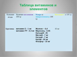 Таблица витаминов и элементов Название ягоды Наличиевитаминов100гр Макроимикр