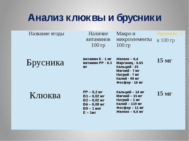 Анализ клюквы и брусники Название ягоды Наличие витаминов 100гр Макро и микро...
