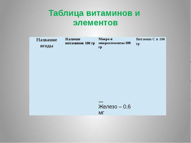 Таблица витаминов и элементов Клюква РР – 0,2 мг В1 – 0,02 мг В2 – 0,02 мг В6...