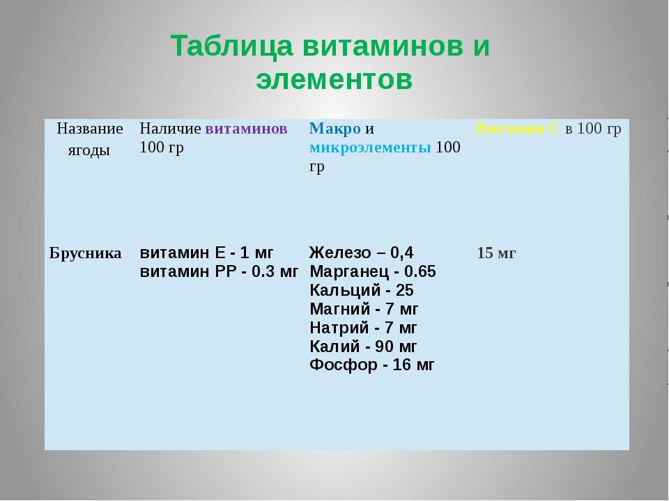 Таблица витаминов и элементов Название ягоды Наличиевитаминов100гр Макроимикр...