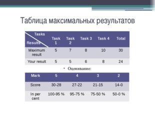 Таблица максимальных результатов Оценивание: Tasks Results Task1 Task2 Task3