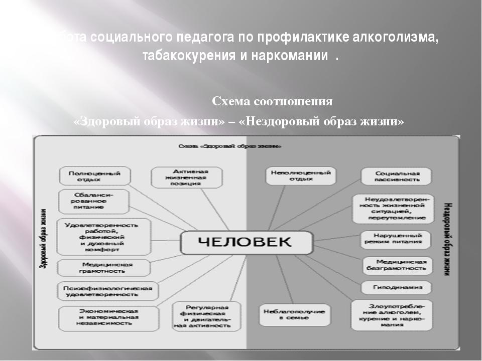Работа социального педагога по профилактике алкоголизма, табакокурения и нарк...