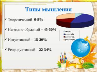 Типы мышления Теоретический 6-8% Наглядно-образный – 45-50% Интуитивный – 15-
